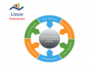 Business Franchising Surrey Sussex